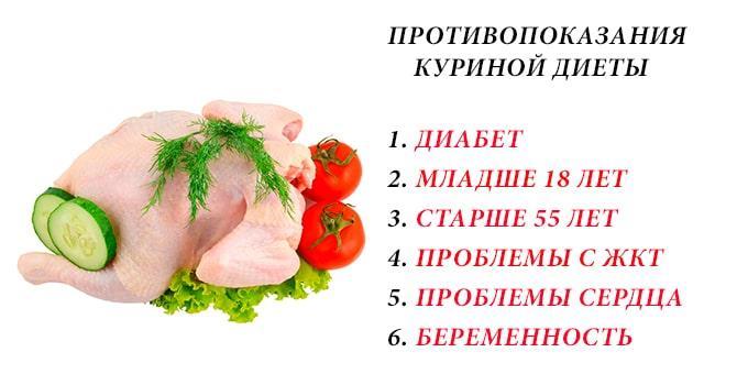 Противопоказания куриной диеты