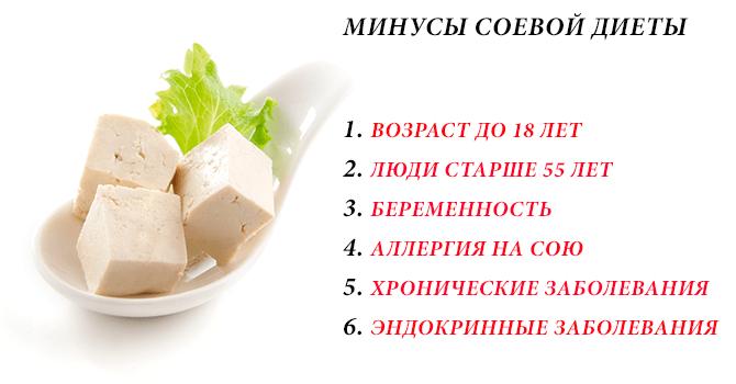 Минусы соевой диеты