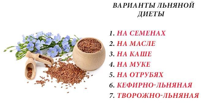 Семена и цветки семян льна