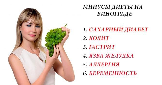 Минусы виноградной диеты